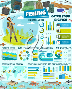 Fishing sport infographic, fishery equipment and tackles, fisherman and fish. Vector graphs and diagrams, camping tent and boat. Gumboot and backpack, cauldron and rod, hook and bait, info and charts