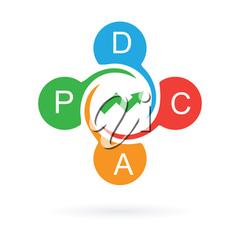pdca cycle continuous improvement manufacturing approach abstract vector illustration