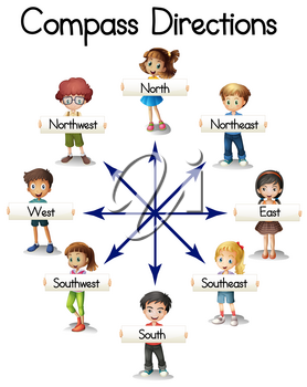Compass directions with children and words illustration