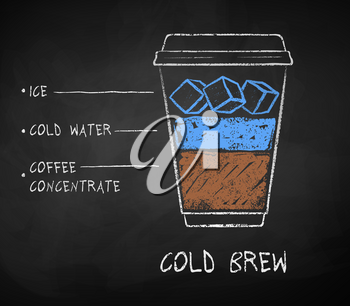 Vector chalk drawn sketch of Cold Brew coffee recipe in disposable cup takeaway on chalkboard background.