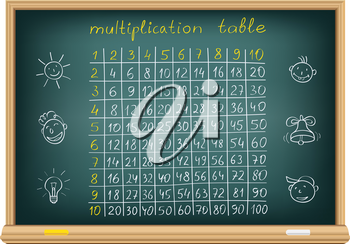 The multiplication table and children's drawings on a blackboard
