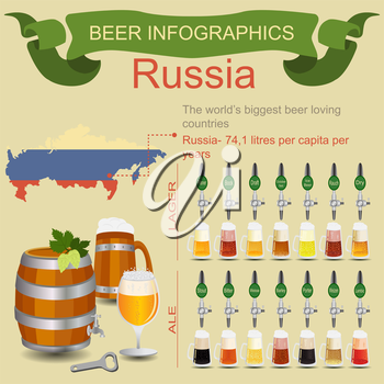 Beer infographics. The world's biggest beer loving country - Russia. Vector illustration