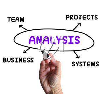 Analysis Diagram Showing Examining Projects And Systems